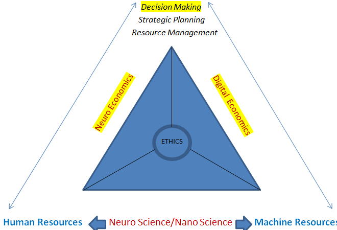 Mastering the Mechanics of Reason and Emotion